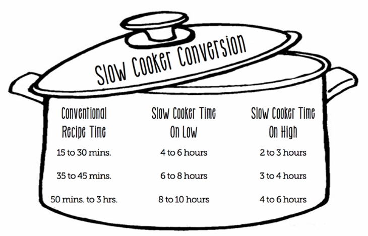 slow-cooker-conversion-chart